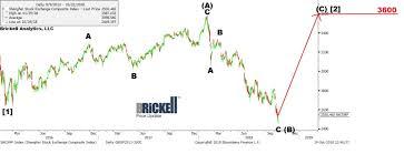 Shcomp Chart Shcomp Brickellanalytics