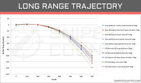 Bullet Trajectory Chart 270 Win 7mm 08 Rem Vs 270 Win Cartridge Comparison Sniper Country