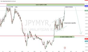 Yen To Myr Chart Jpymyr Chart Rate And Analysis Tradingview