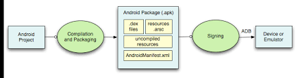 piling the apk file at web server Stack Overflow