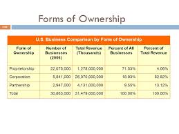 Business Ownership Types Forms Of Ownership Kadil Carpentersdaughter Co