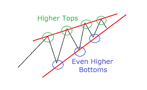 Rising Wedge Chart Pattern Best Strategies For Trading Rising And Falling Wedges