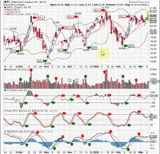 Stockgoodies Chart School Buy And Sell Signals Part 2
