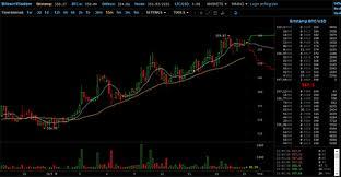 Altcoin Charts Hypron Net 2x2 Bitcoin Wisdom Charts Btc Altcoins