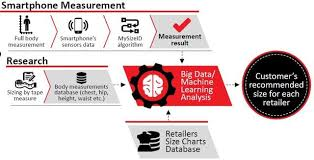 How Big Is My Problem Chart My Sizes Measurement Technology Uses Big Data To Solve Big