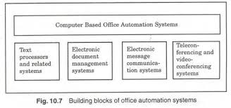 office automated system. Office Automation System Are Represented In Figure 10.7. Clip_image014_thumb2 Automated F
