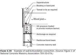 Small Picture examples of wall capsaluminum retaining wall flexural