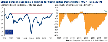 Recipe Calls For A Broad Commodities Rally In 2018 U S