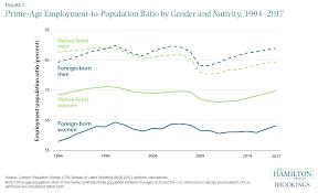 Derived Citizenship Chart A Dozen Facts About Immigration