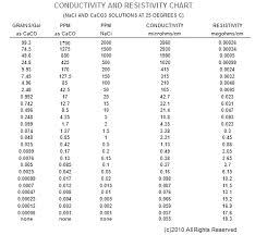 Water Purity Chart Grains Ppm Micromhos Megohm Water Quality Conversion