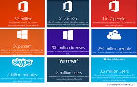 Microsoft Corporate Strategy Microsoft Promotion Strategy Magdalene Project Org