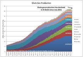 Natural Gas Price Increase Inevitable In 2016 Art Berman