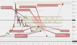 Bitcoin 1 Week Chart Projections