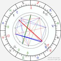 Miguel Birth Chart Miguel Birth Chart Horoscope Date