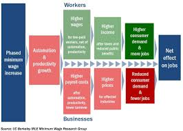 unemployment skunk works minimum wage model