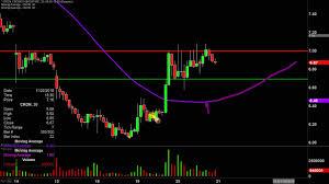 Cron Stock Chart Cronos Group Inc Cron Stock Chart Technical Analysis For 11 20 19