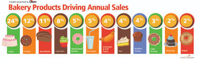 The Top Bakery Products Driving Annual Sales According To Retail