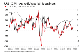 Gold Vs Oil Historical Chart Chart Of The Week Us Inflation Follows Oil And Gold Moneyweek