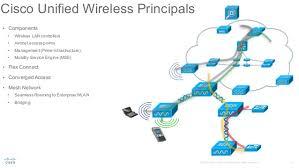 cisco secure enterprise wlan converged access 41