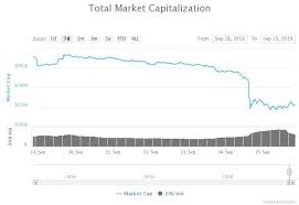 Bitcoin Fx Rate Chart Ethereum To Bitcoin Exchange Rate Points To Slow Altcoin