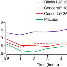 Methylphenidate Er Dosage Chart Comparative Efficacy Of Concerta 18 36 Mg And Ritalin La