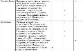 Отчет по практике Особенности работы воспитателя в детском саду  Отчет по практике Особенности работы воспитателя в детском саду ru