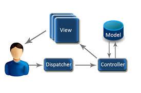 """Résultat de recherche d'images pour """"architecture MVC"""""""