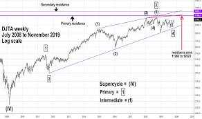 Ideas And Forecasts On Dow Jones Transportation Average