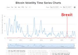 Bitcoin Volatility Chart Bitcoin Volatility Explained The Bitcoin News