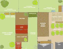 backyard farm designs for self