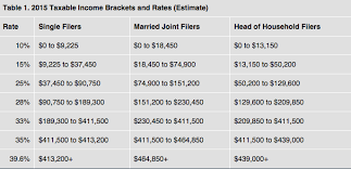 Irs Tax Brackets 2015 Examples And Forms