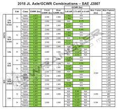 Jeep Jk Regear Chart Jl Jlu Wrangler Axle Gear Ratios 3 45 3 73 4 10 2018