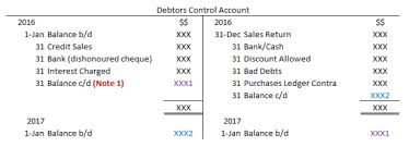 Control Accounts Accountingexplained