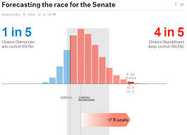 Creating Fivethirtyeights Election Prediction Chart In