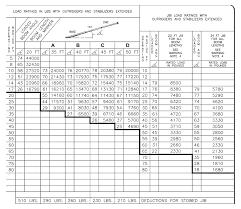 Manitex 2250 C T Load Chart