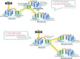 hitachi universal remote. 3 data center configuration hitachi universal remote