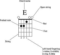 Tips For Understanding Guitar Notation Dummies