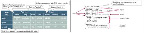 Relational Data Modelling Data Modeling Guidelines For Nosql Json Document Databases Mapr