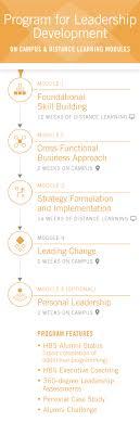 Program For Leadership Development General Management