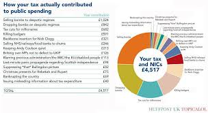 This Government Pie Chart Reveals How They Really Spend Your