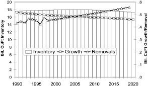 baseline scenario of north carolina hardwood inventory 1990 2020