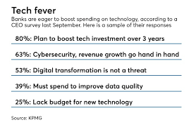 survey of bank ceos about their tech spending plans and atudes