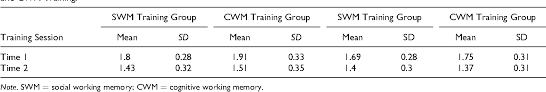 Pdf Social Working Memory Training Improves Perspective