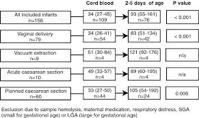 Cardiac Troponin T In Healthy Full Term Infants Springerlink