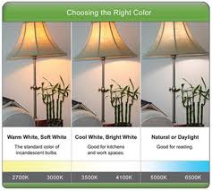 Led Color Chart Wavelength In Nm Nanometers Remote Control