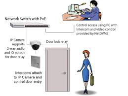 ip door access control kintronics door access control systems