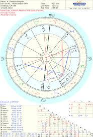 Sidereal Natal Chart Celebrity Vanessa Hudgens Sidereal Astrology Reading Actors