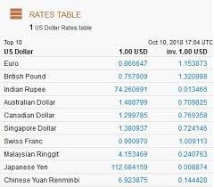 Yen Pound Exchange Rate Chart Practical Application Using Exchange Rates To Convert