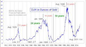 The Dow Is Expensive In Terms Of Gold
