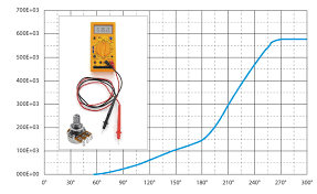 Guides En Ligne Potentiometers Tapers And Sense Of Rotation